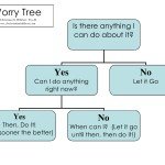 The Key to Worry-Free: The Worry Tree